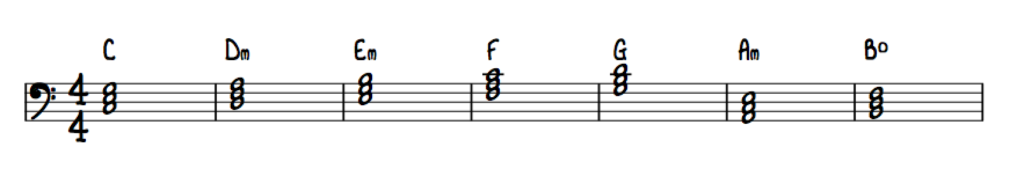 How much music theory do you need to know?
